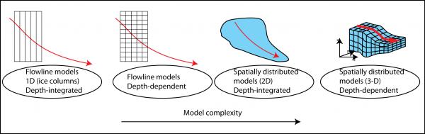 مفاهیم سازگاری همگرایی و پایداری در حل معادلات مکانیک