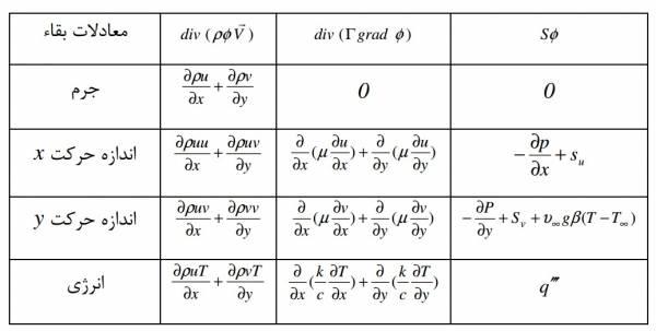 اموزش معادلات بقای جرم و مومنتم و انرژی در اشکال مختلف