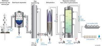 مقاله جداسازی نیتروژن از گاز طبیعی بروش کراژونیک