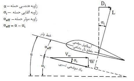 پایان نامه تحلیل و بررسی جریانها و نیروهای اطراف هواپیما